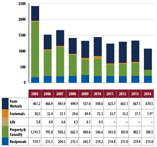 Insurers Incorporated or Formed under Ontario Law Direct Written Insurance Premiums, 2005–2014
