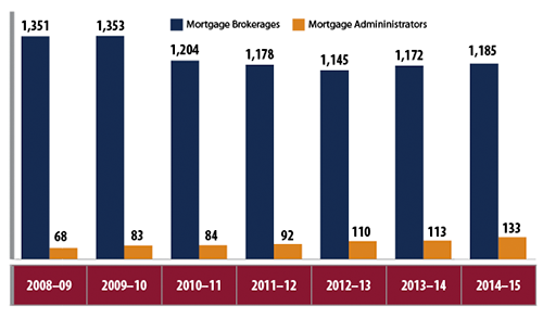 Total Number of Ontario Mortgage Brokerages and Administrators, 2009–2015