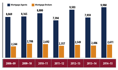 Total Number of Ontario Mortgage Brokers and Agents, 2009–2015