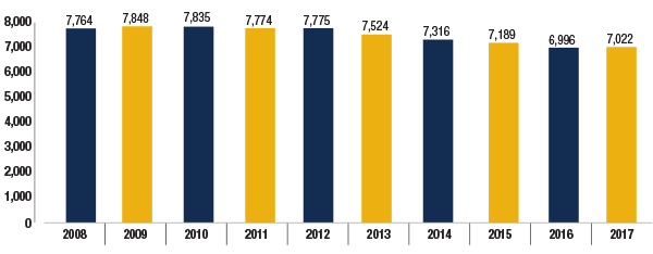 Total number of Ontario pension plans 2008-2017, as at March 31