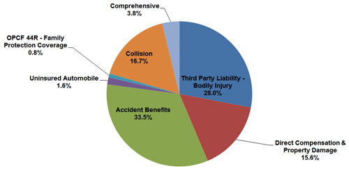 % of Claim Costs by Coverage for Accidents in 2014