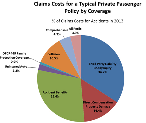 Claims Costs for a Typical Private Passenger Policy by Coverage