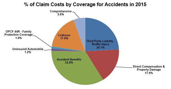 % of Claim Costs by Coverage for Accidents in 2015