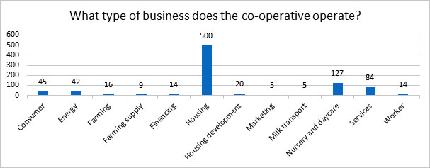 What type of business does the co-operative operate?
