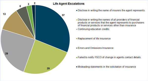Life agent escalations: Non-compliance items identified