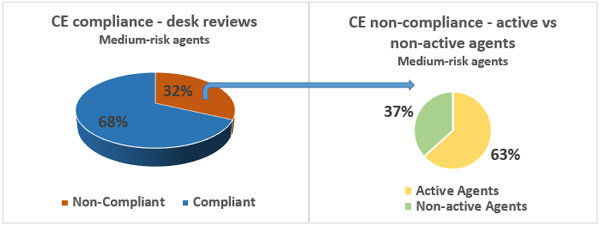CE and E&O insurance non-compliance rates