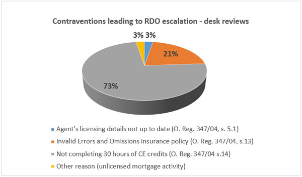 Contraventions leading to RDO escalation - desk reviews