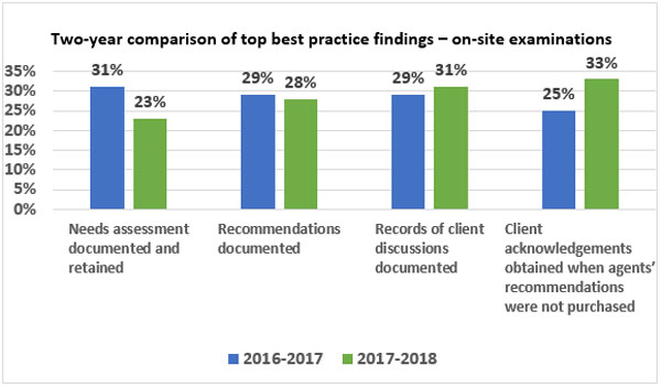 Two-year comparison of top best practice findings – on-site examinations