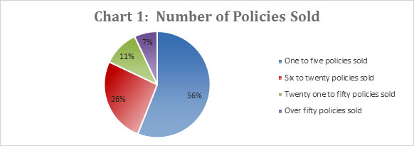 Chart 1: Number of Policies Sold