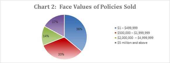 Chart 2: Face Values of Policies Sold