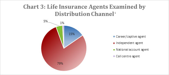 Chart 3: Life Insurance Agents Examined by Distribution Channel