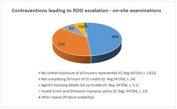 Contraventions leading to RDO escalation - on-site examinations