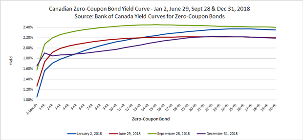 Canadian Zero-Coupon Bond Yield Curve