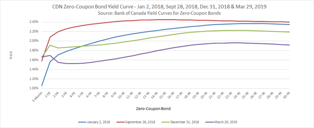 Flattening Canadian Zero-Coupon Bond Yield Curve - January 2, June 26 & September 19, 2018
