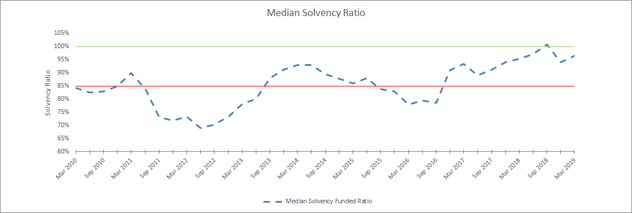 Median Solvency Ratio