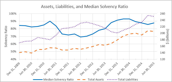 Assets, Liabilities and Median Solvency Ratio Line Chart