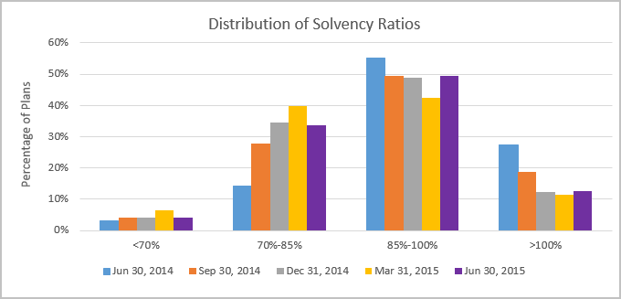 Distribution of Solvency Ratios Bar Chart