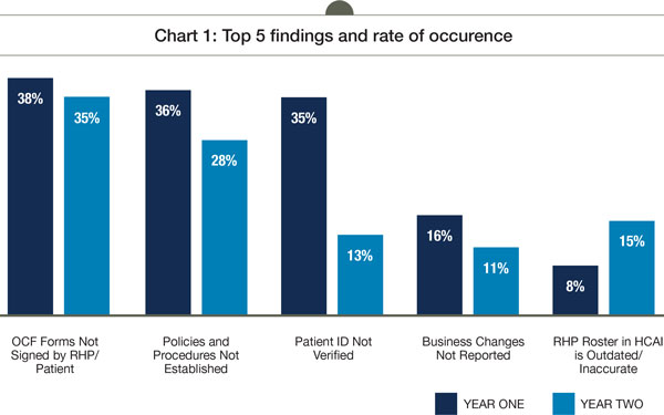 Chart 1 - Top 5 findings and rate of occurence
