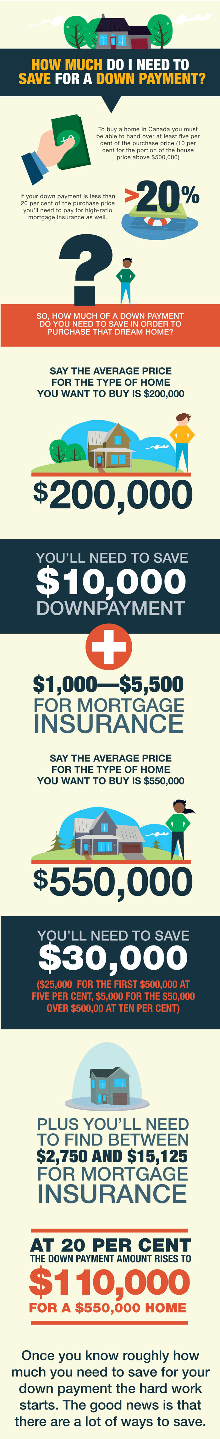 How much do I need to save for a downpayment