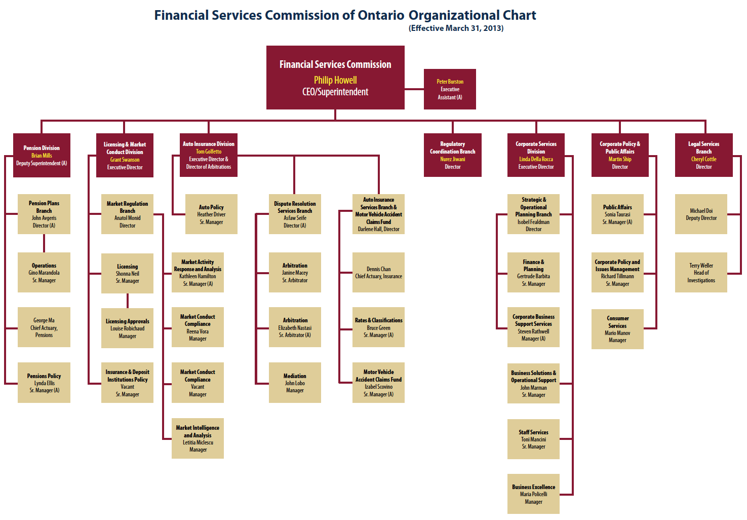 Table of Contents | Financial Services Commission of Ontario Annual ...