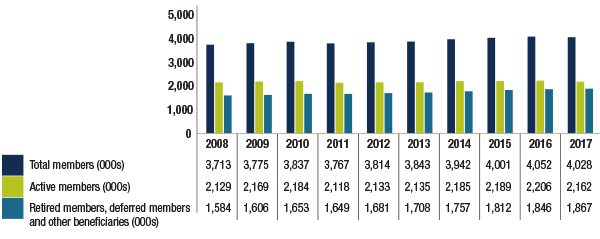 Ontario pension plan membership 2008-2017, as at March 31