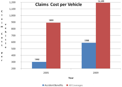 Claims Cost Per Vehicle