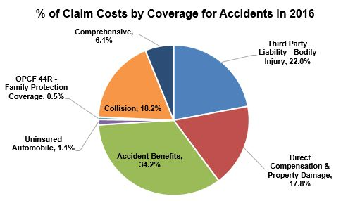 % of Claim Costs by Coverage for Accidents in 2016
