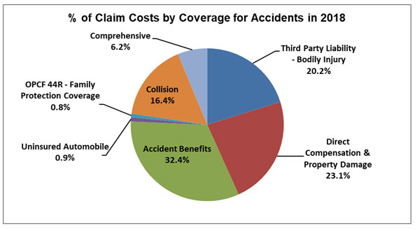 % of Claim Costs by Coverage for Accidents in 2018