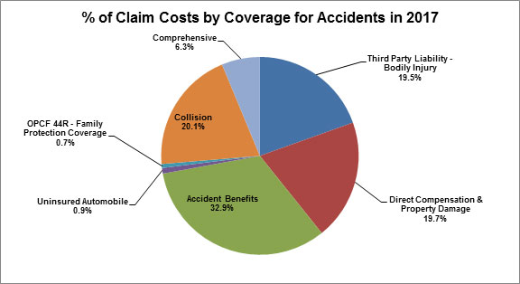 Percent of claim costs by coverage for accidents in 2017