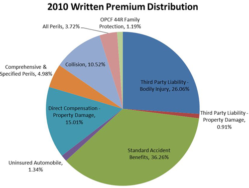 2010 Written premium Distribution