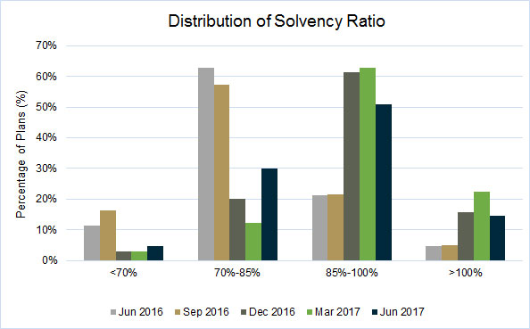 how to find solvency ratio
