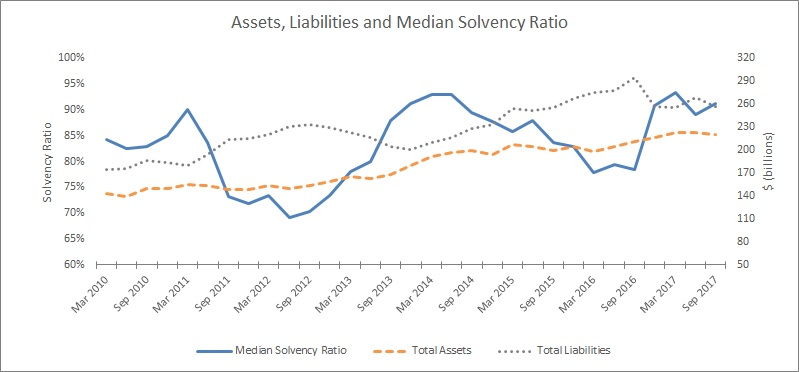 Assets, Liabilities and Median Solvency Ratio
