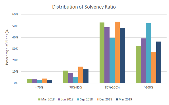 Distribution of Solvency Ratio