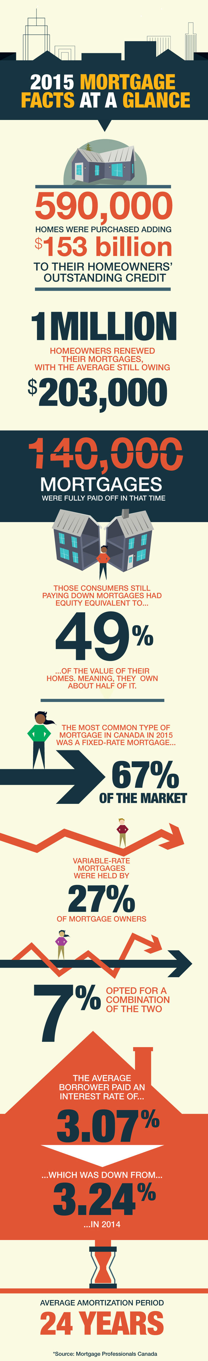 2015 Mortgage Facts at a Glance