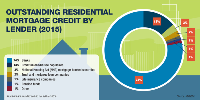 Outstanding Residential Mortgage Credit by Lender in 2015